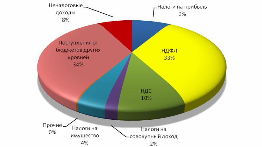Доходы бюджета контрольная работа 5140